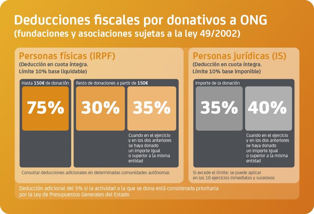 Informacion Fundación Lealtad. www.fundacionlealtad.org